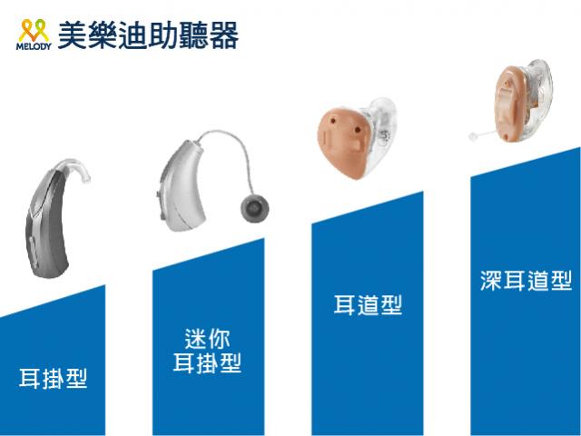 助聽器的型式